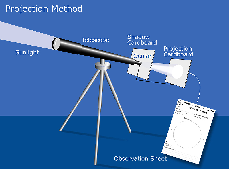 Illustration of how to use projection to view the transit